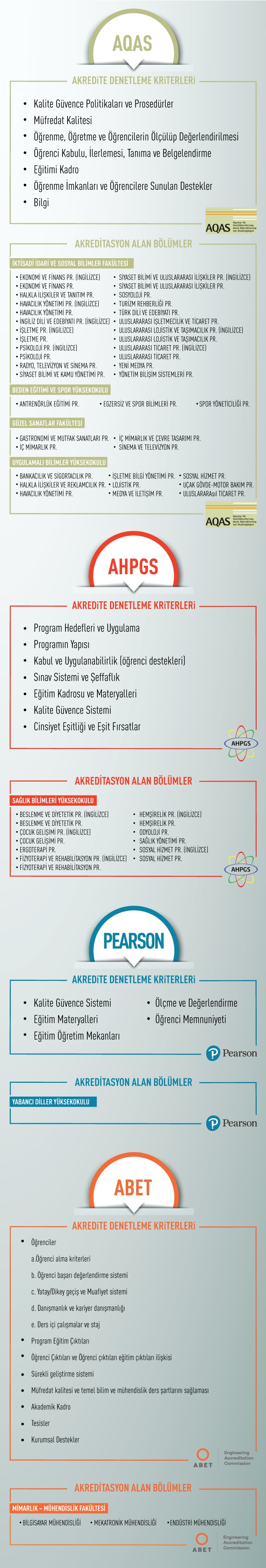 İstanbul Gelişim Üniversitesi Akreditasyon Başarıları